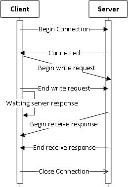 ab-request
